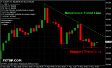 Forex trend power indicator
