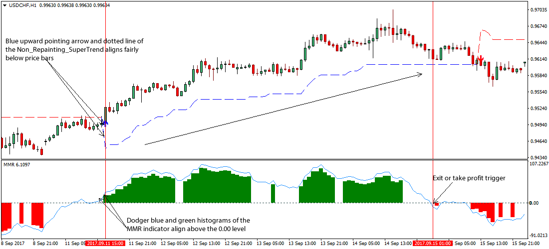 Non trend indicator forex us forex companies