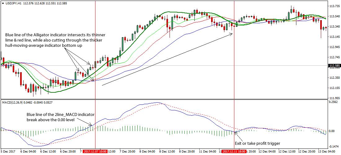 indicatorul alligator forex indicatori pentru opțiuni binare în tnkorswm