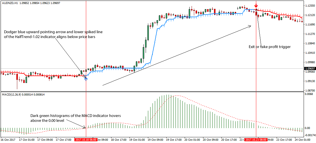 What are the Best MACD Trading Strategies? – Australian Forex