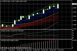 トルコリラ対ドル9月の為替レート推移