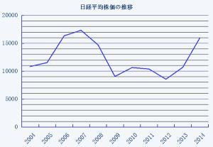 日経平均株価10年の推移