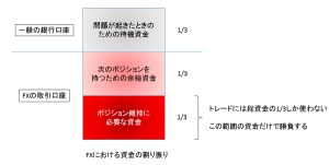 FX資金の3分の1ルール