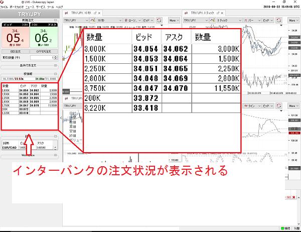 デューカスコピー・ジャパンのトレードツールは板情報が見れる