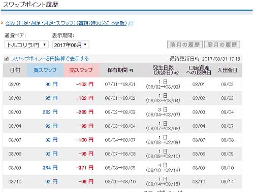 トルコリラ円のスワップポイント履歴