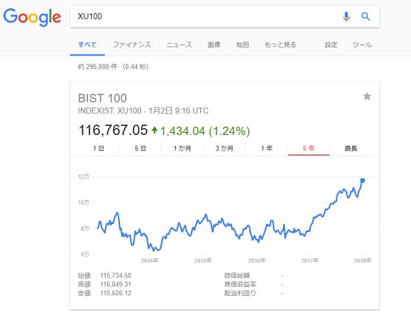 Googleでトルコ株指数を調べる