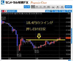 トルコリラ円の押し目の目安