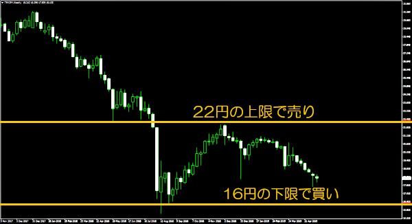 トルコリラ円2019年の売買戦略