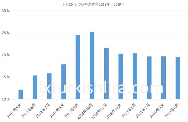 トルコのインフレ率推移2018~2019年