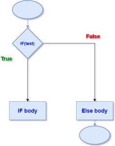 flow chart if else