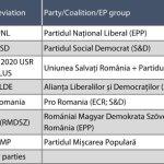 Sondaj al Parlamentului European: PNL conduce cursa la europarlamentare cu 25,2%, urmat de PSD cu 21,5% și Alianța USR PLUS cu 17,7%.