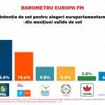 Ultimul sondaj IMAS înaintea alegerilor de duminică: PNL crește la 28,5%, PSD adună 21,1% iar USR-PLUS 19,6%