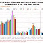 Sondaj IMAS: PSD a scăzut mai mult decât PNL în opțiunile de vot în luna mai. Cresc USR și Pro România. ALDE și PMP, sub pragul electoral