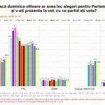 Sondaj IMAS: Scădere puternică pentru PNL în noiembrie, până la 28,5%. PSD crește la peste 23%, USR Plus scade la 18% / UDMR și PMP, posibil să rateze Parlamentul