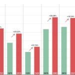 GRAFIC Al treilea val? Analiză comparativă pe zile: Numărul cazurilor de COVID-19 a crescut în această săptămână cu 25,46% față de săptămâna precedentă. Peste 4.000 de infectări în plus au fost confirmate