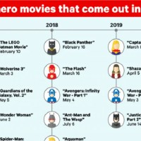 Upcoming Super Hero Movies Infographic
