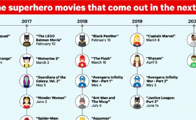 Upcoming Super Hero Movies Infographic