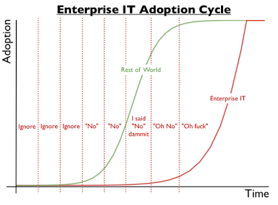 enterprise-adoption