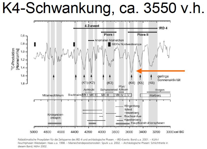 K4 Schwankung, ca. 3550 v.h.