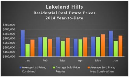 Lakeland Hills YTD Prices