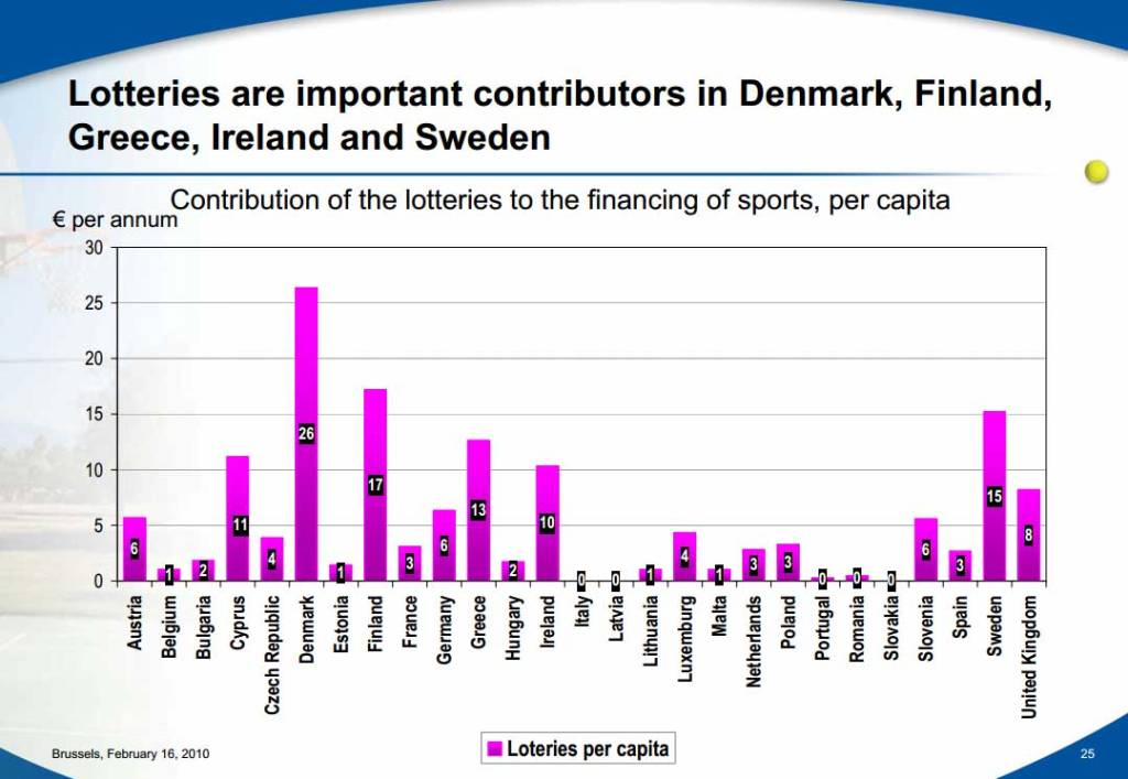 Contribution-of-the-lotteries-to-the-financing-of-sports,-per-capita