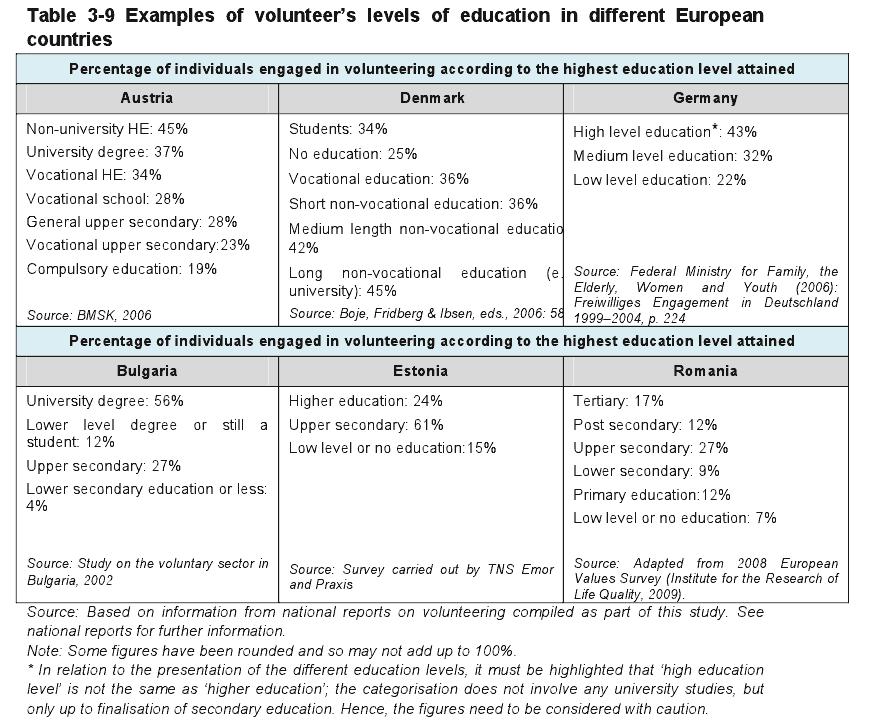 voluntariat-corelat-cu-educatie-in-UE
