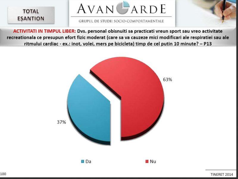 procent-de-practicare-sport-tineri