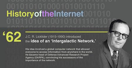 Istoria internetului 1962 - 2009