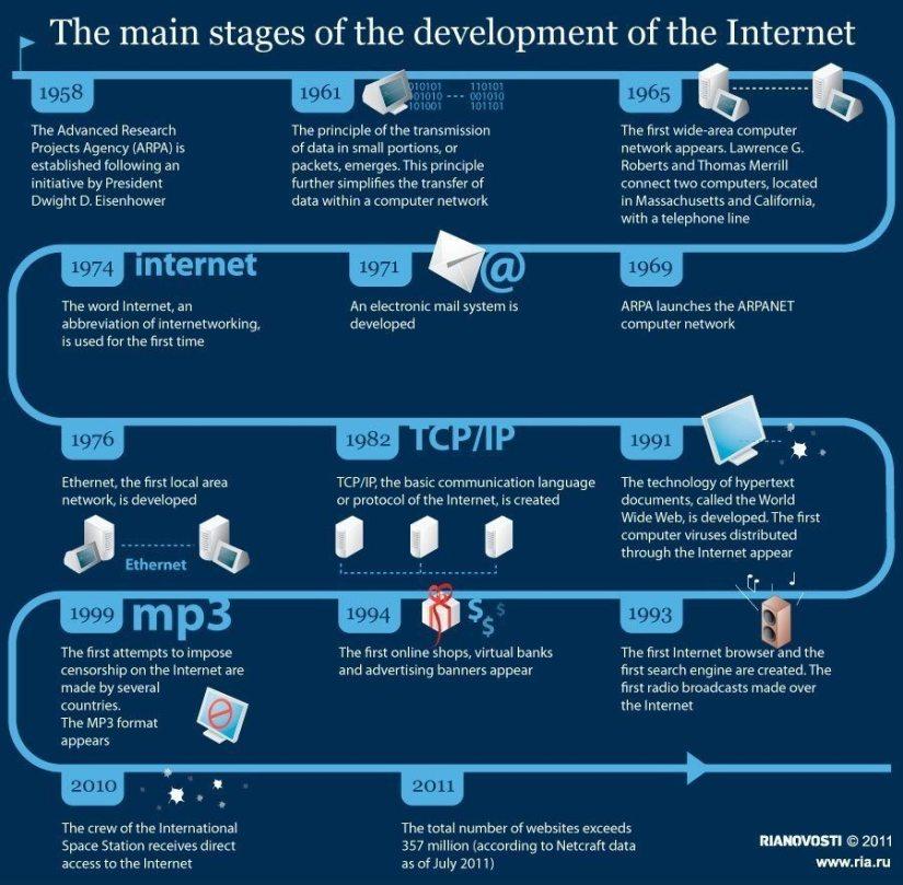 Internet evolution infografic