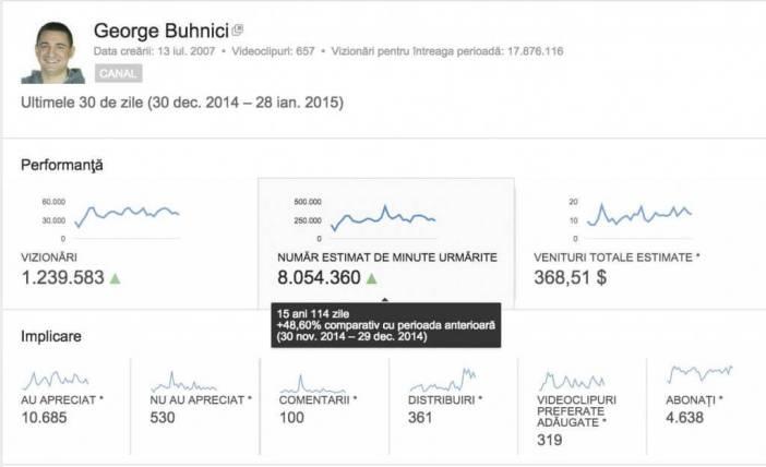 Cat se castiga cu YouTube in Romania