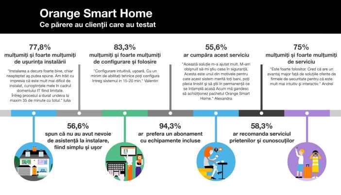 Rezultate teste Orange Smart Home