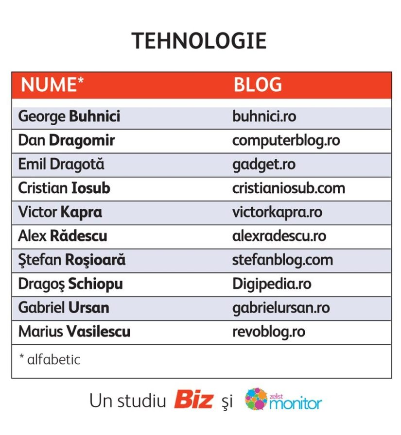 Top 10 Bloguri Tehnologie Romania