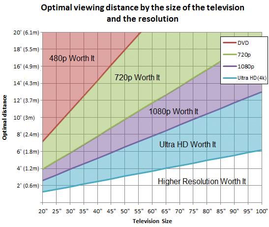 Distanta optima de vizionare TV in functie de rezolutie