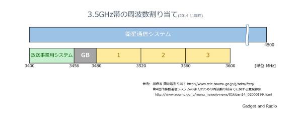 3.5GHz帯周波数割り当て