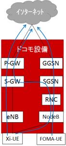 ドコモのネットワークを介したインターネット接続