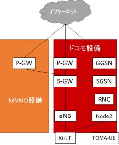 ドコモを利用したMVNOのネットワーク構成