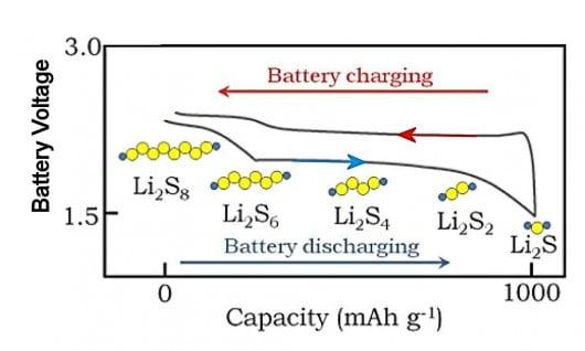 densitate-baterie-litiu-sulf