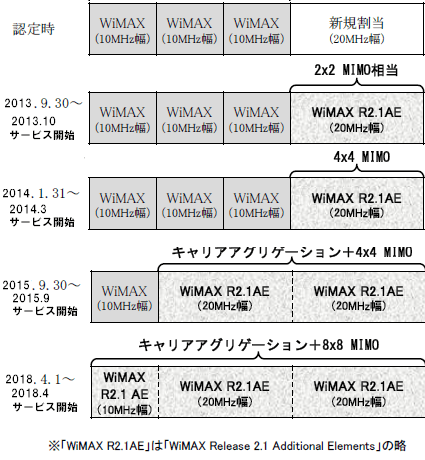 WiMAX2-Plan
