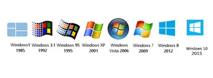 Windows Operating System History ,