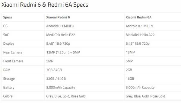 The antenna lines are placed nicely just like other budget category Redmi smartphones.