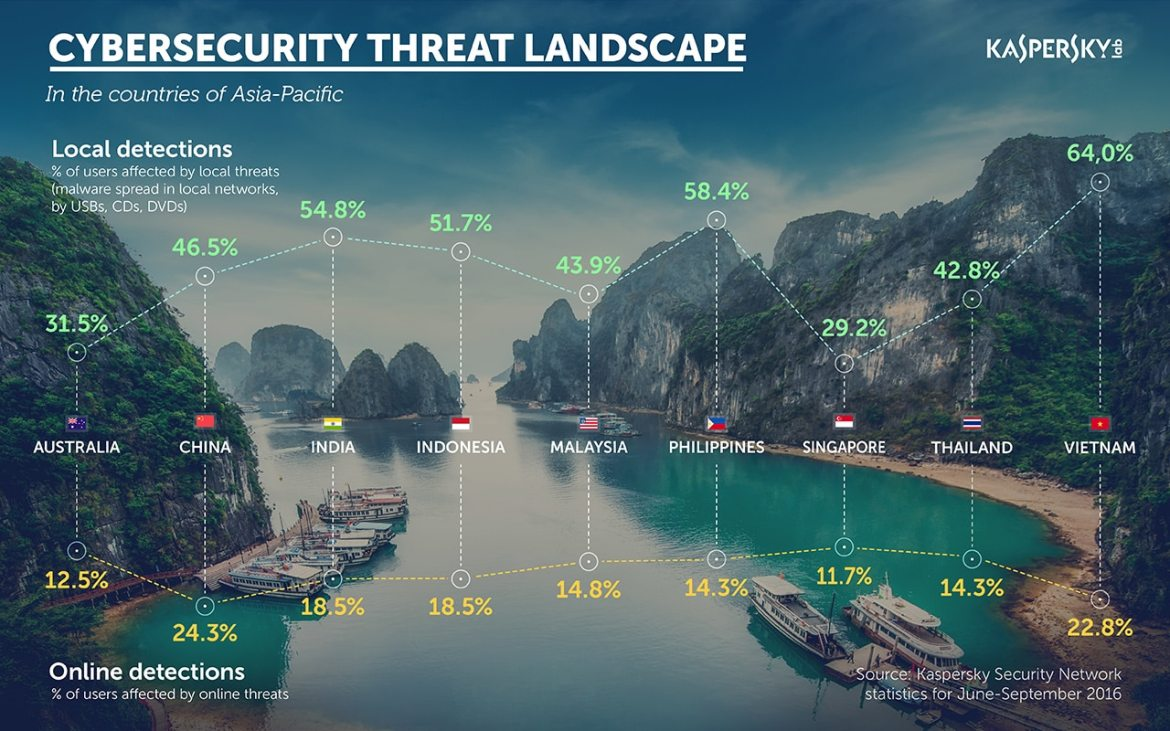 kaspersky-lab-threat-landscape