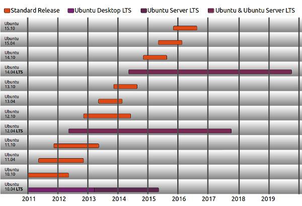 Sistema de actualizaciones de Ubuntu