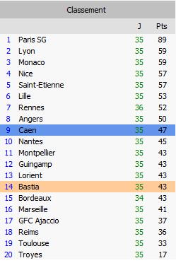 classement ligue 1
