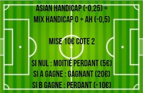 asian handicap -0-25