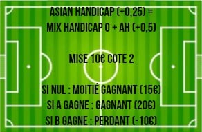 handicap asiatique +0-25