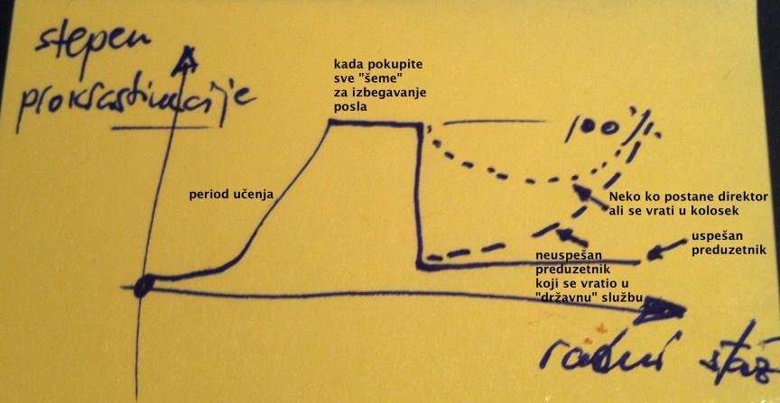 Kako vidim razvoj prokrastinacije...