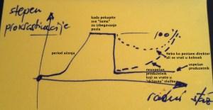 Kako efikasnost utiče na razvoj prokrastinacije...