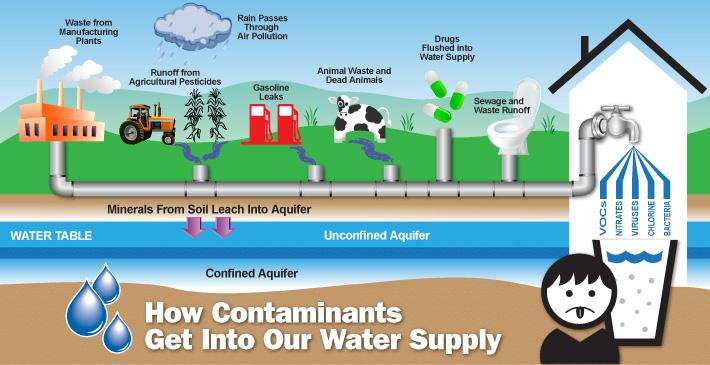 Water Purification San Antonio