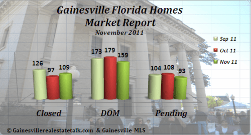 Gainesville FL Homes Market Report