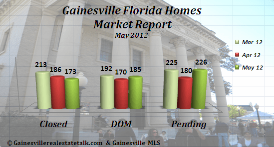 Gainesville FL Homes Sold Market Report